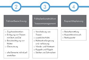 Workflow der Software RailSys®