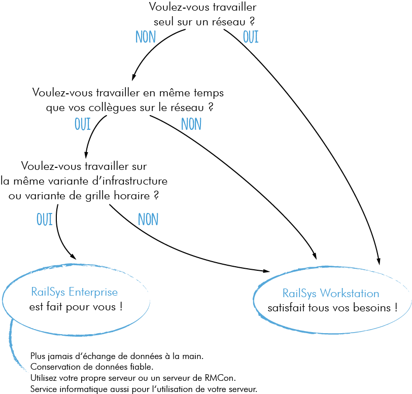 RailSys® Einplatzlösung oder Mehrplatzlösung