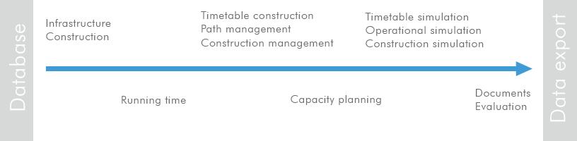 RailSys® Workflow